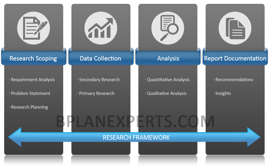 Market Research Framework
