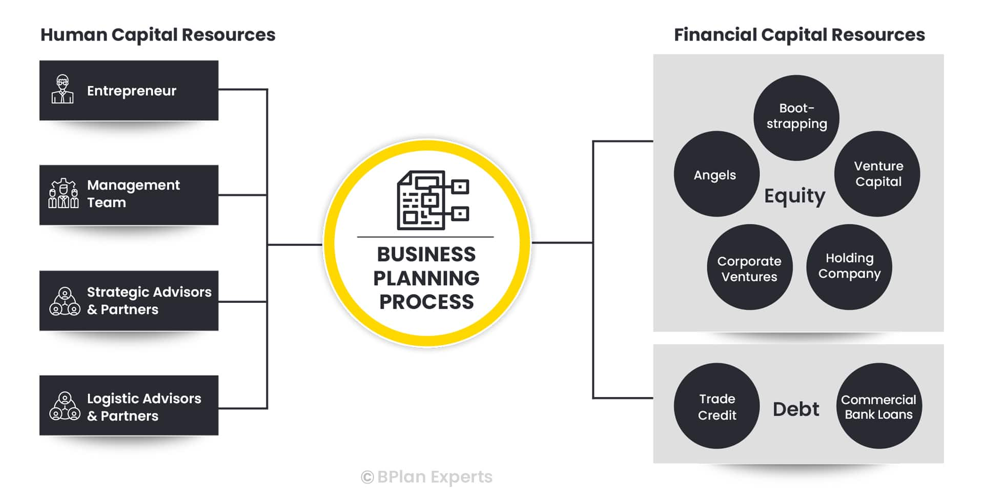 Business Funding Process